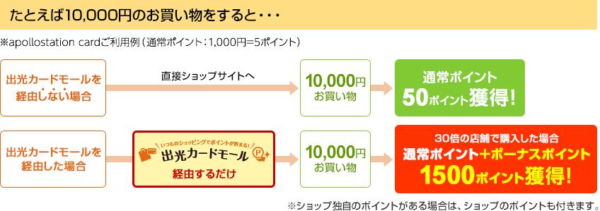 たとえば10,000円のお買い物をすると・・・
